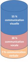 image mehrabian_proportion_communication_non_verbale1.png (18.2kB)